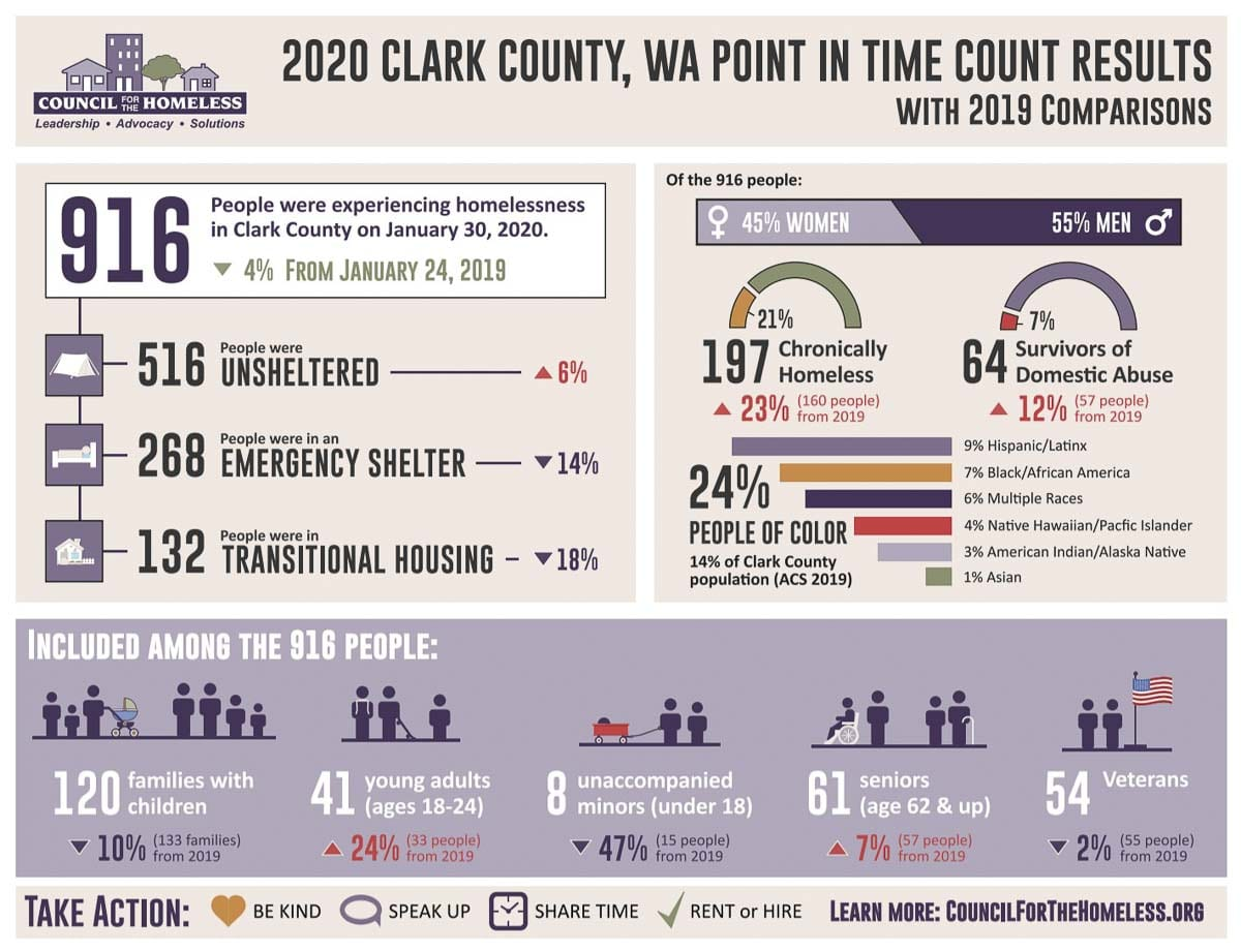 The 2020 Point in Time count for Clark County homeless. Image courtesy Clark County Council for the Homeless