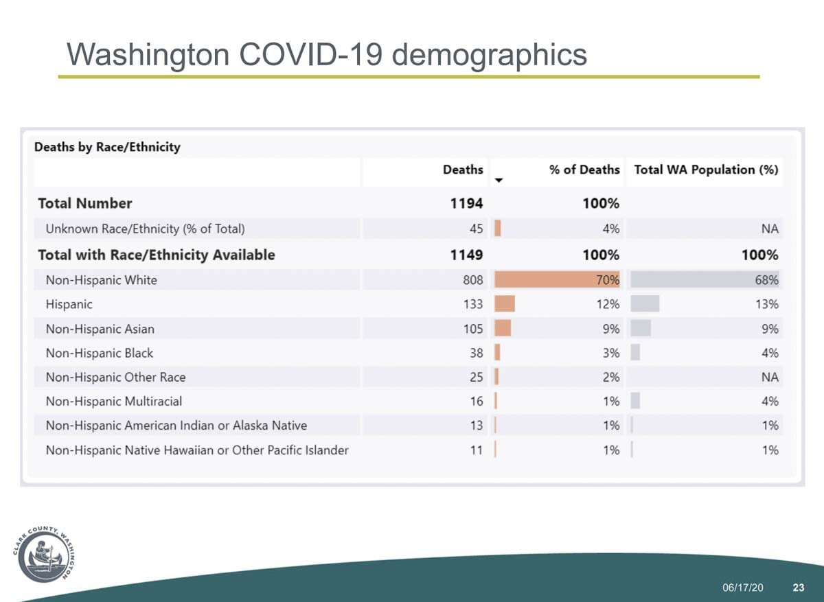 A demographic breakdown of deaths due to COVID-19 in Washington state.Image courtesy Clark County Public Health