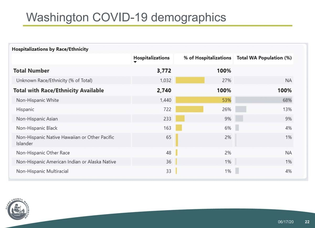 A demographic breakdown of hospitalizations due to COVID-19 in Washington state. Image courtesy Clark County Public Health