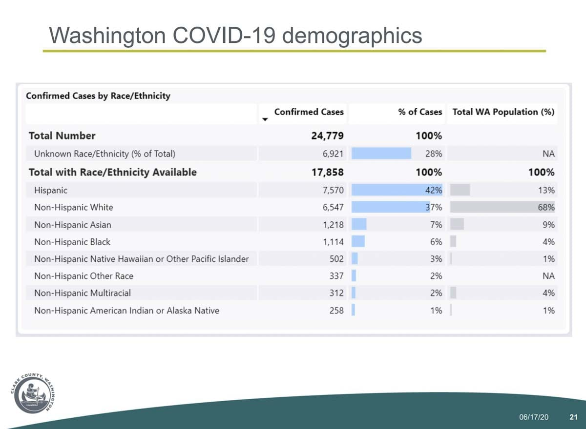 A demographic breakdown of COVID-19 cases in Washington state. Image courtesy Clark County Public Health