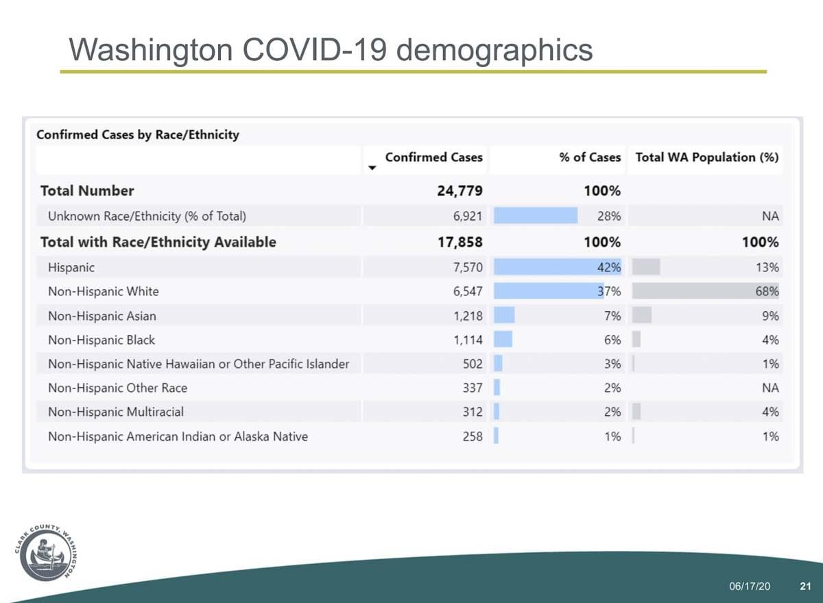 A demographic breakdown of COVID-19 cases in Washington state. Image courtesy Clark County Public Health
