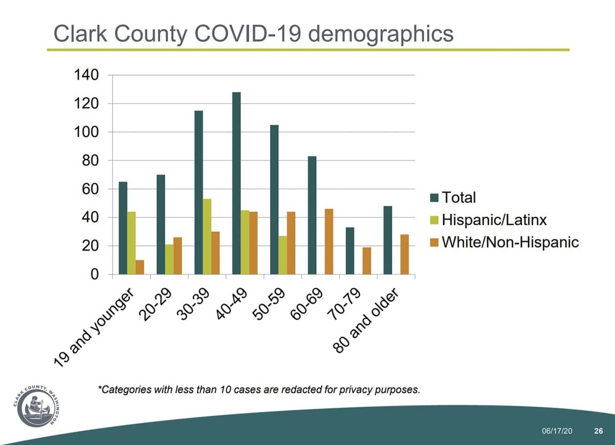 COVID-19 cases among Clark County's Hispanic and Latino populations have mostly been younger people. Image courtesy Clark County Public Health