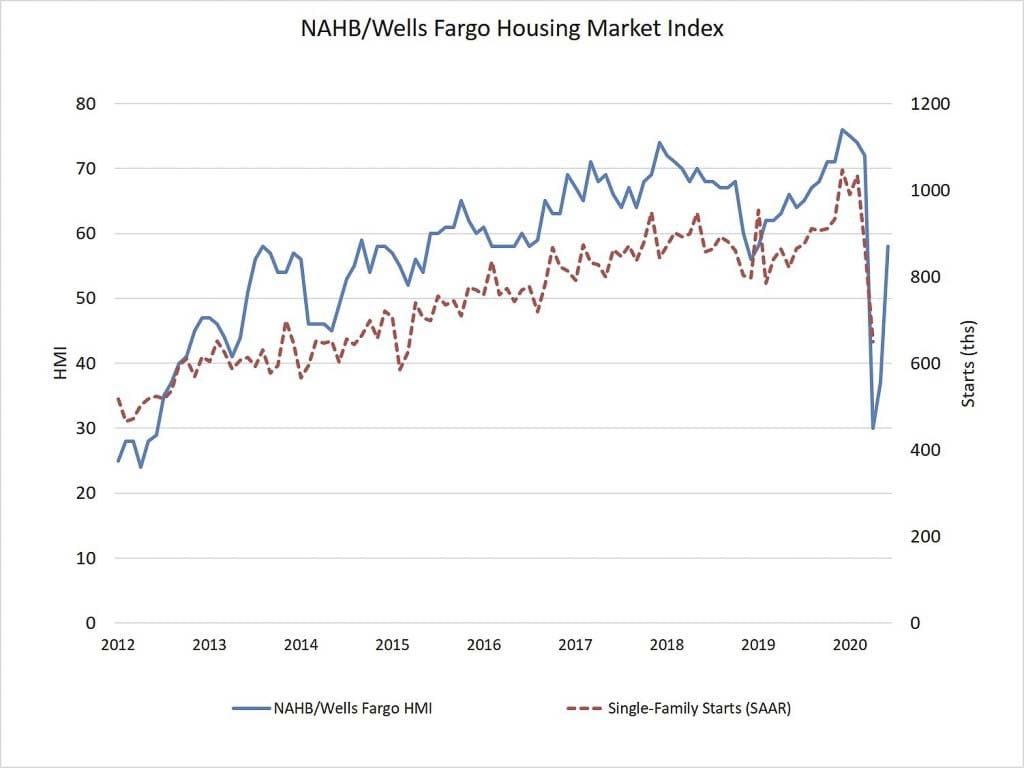 In a sign that housing stands poised to lead a post-pandemic economic recovery, builder confidence in the market for newly-built single-family homes jumped 21 points to 58 in June, according to the latest National Association of Home Builders/Wells Fargo Housing Market Index (HMI). Any reading above 50 indicates a positive market. Graphic courtesy of National Association of Home Builders
