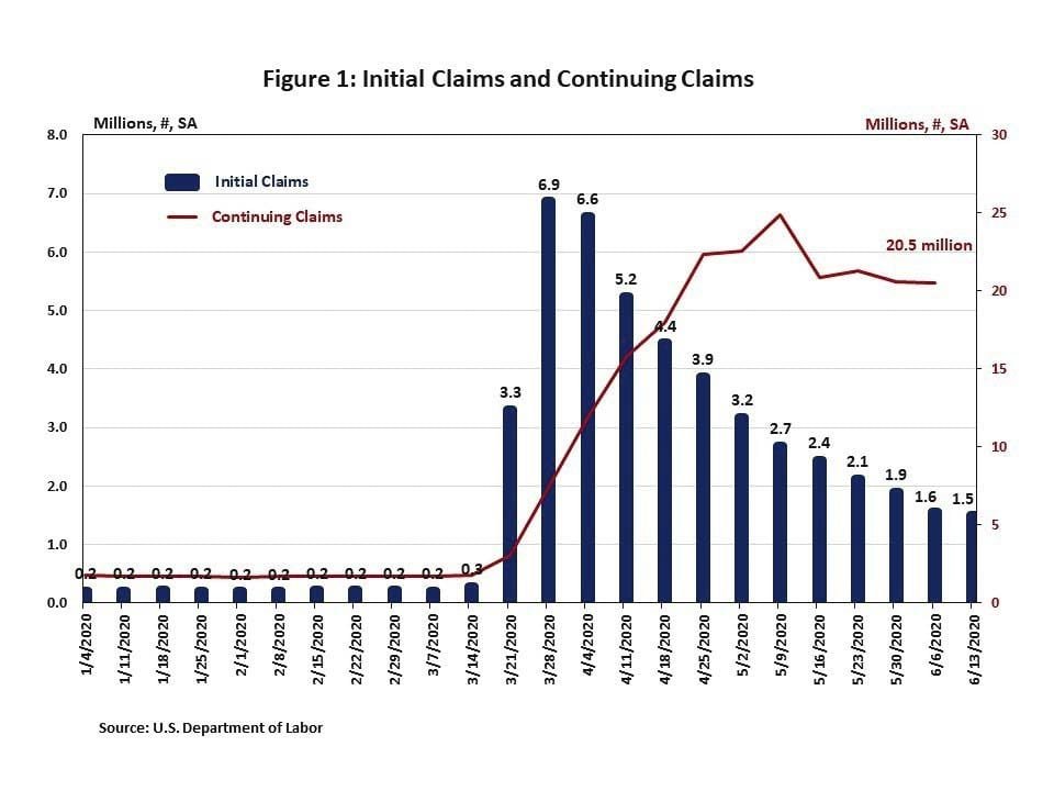 Weekly initial jobless claims declined slightly in the week ending June 13 and continuing claims declined to 20.5 million in the week ending June 6. While some workers are returning to work, albeit slowly, as coronavirus restrictions are gradually eased, others are being laid off as companies are closing permanently in wake of the COVID-19 crisis. Graphic courtesy of U.S. Department of Labor