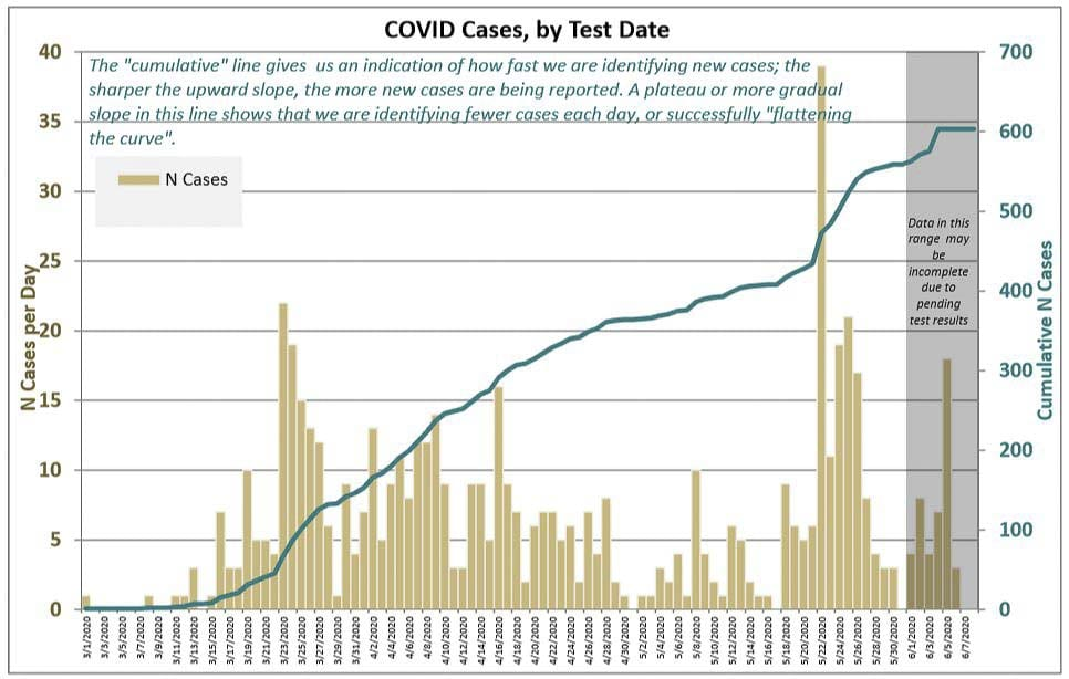 Clark County has seen 32 new COVID-19 cases and one additional death since last Friday. Image courtesy Clark County Public Health Department