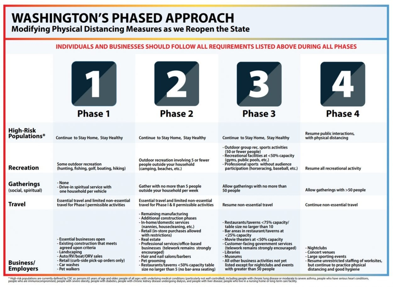 This graphic lists the various activities allowed under each of the four phases in Gov. Jay Inslee's Safe Start plan to reopen Washington state. Image courtesy Washington Department of Health