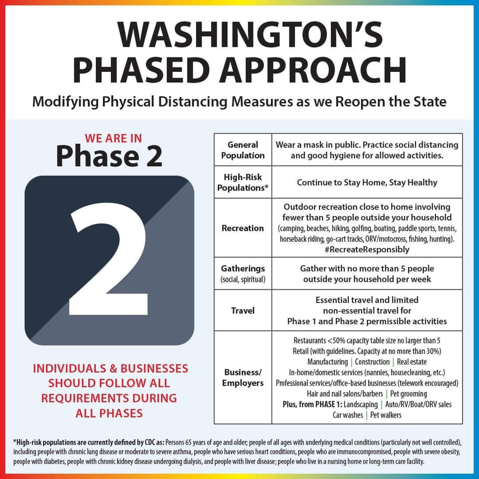 A closer look at what is allowed under Phase 2 of the Safe Start Washington reopening plan. Image courtesy Washington State Department of Health