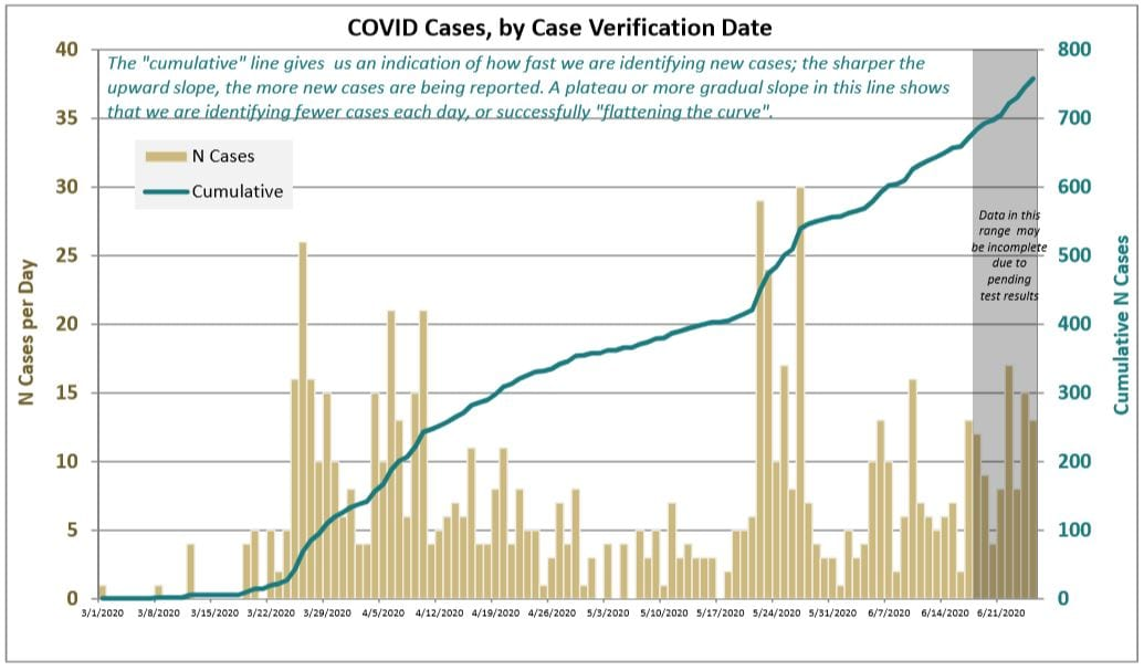 Clark County has seen 73 new confirmed cases of COVID-19 in the past week. The most since an outbreak at Firestone Pacific Foods in Vancouver in late May. Photo courtesy Clark County Public Health Department