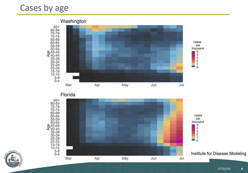This graphic by the Institute for Disease Modeling shows COVID-19 outbreaks by age over time. Image courtesy Clark County Public Health Department