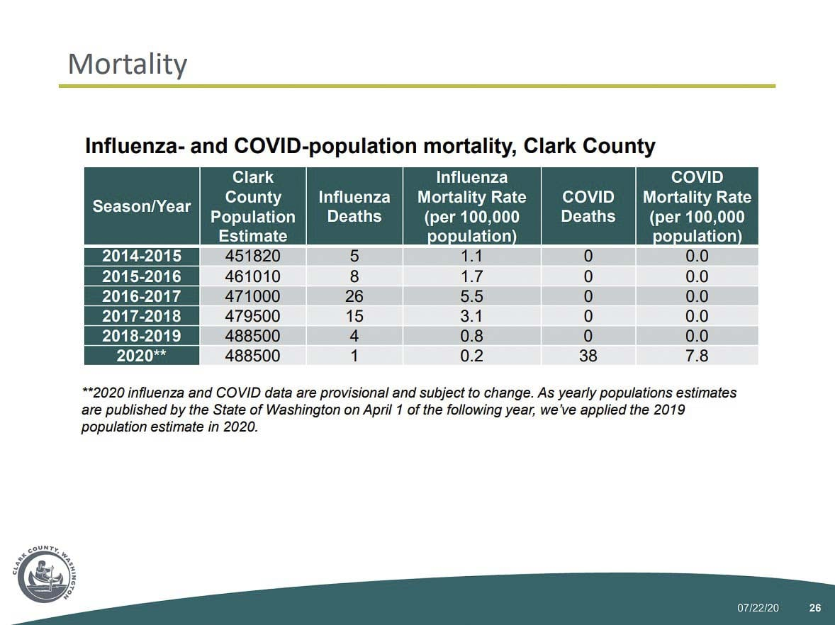 COVID-19 mortality rates versus recent flu seasons, based on population. Image courtesy Clark County Public Health Department