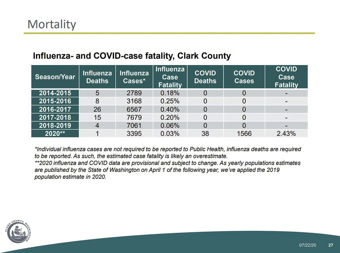 COVID-19 mortality rates versus recent flu seasons, based on case counts. Image courtesy Clark County Public Health Department