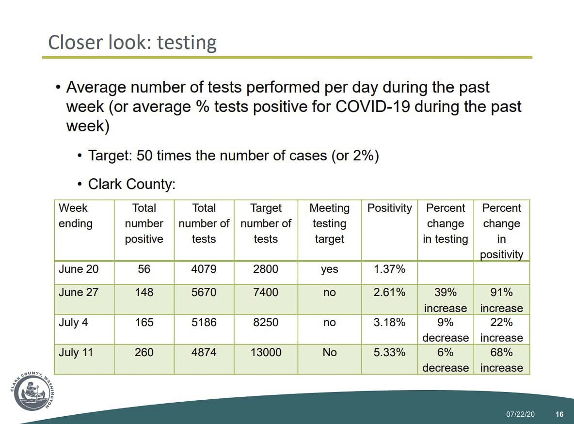 This chart shows the relationship between weekly total testing in Clark County, and new cases. Image courtesy Clark County Public Health Department