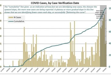 Clark County passes 1,000 COVID-19 cases, hospitalizations double