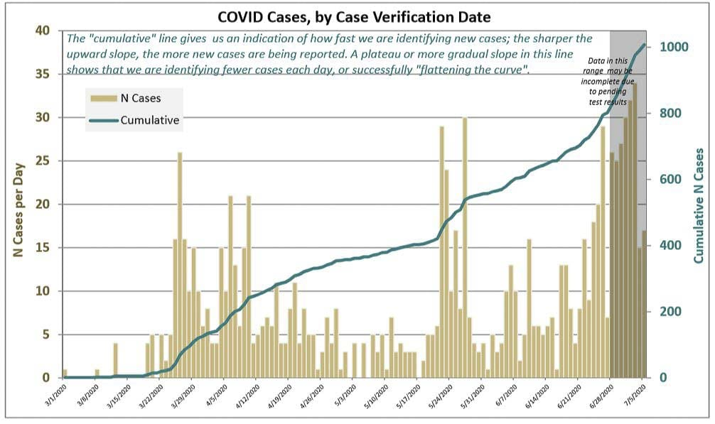 The latest graph showing the trend of COVID-19 in Clark County. Image via Clark County Public Health