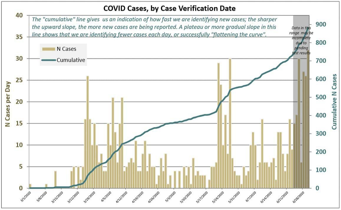 Clark County has seen a large spike in confirmed COVID-19 cases over the past week. Image courtesy Clark County Public Health