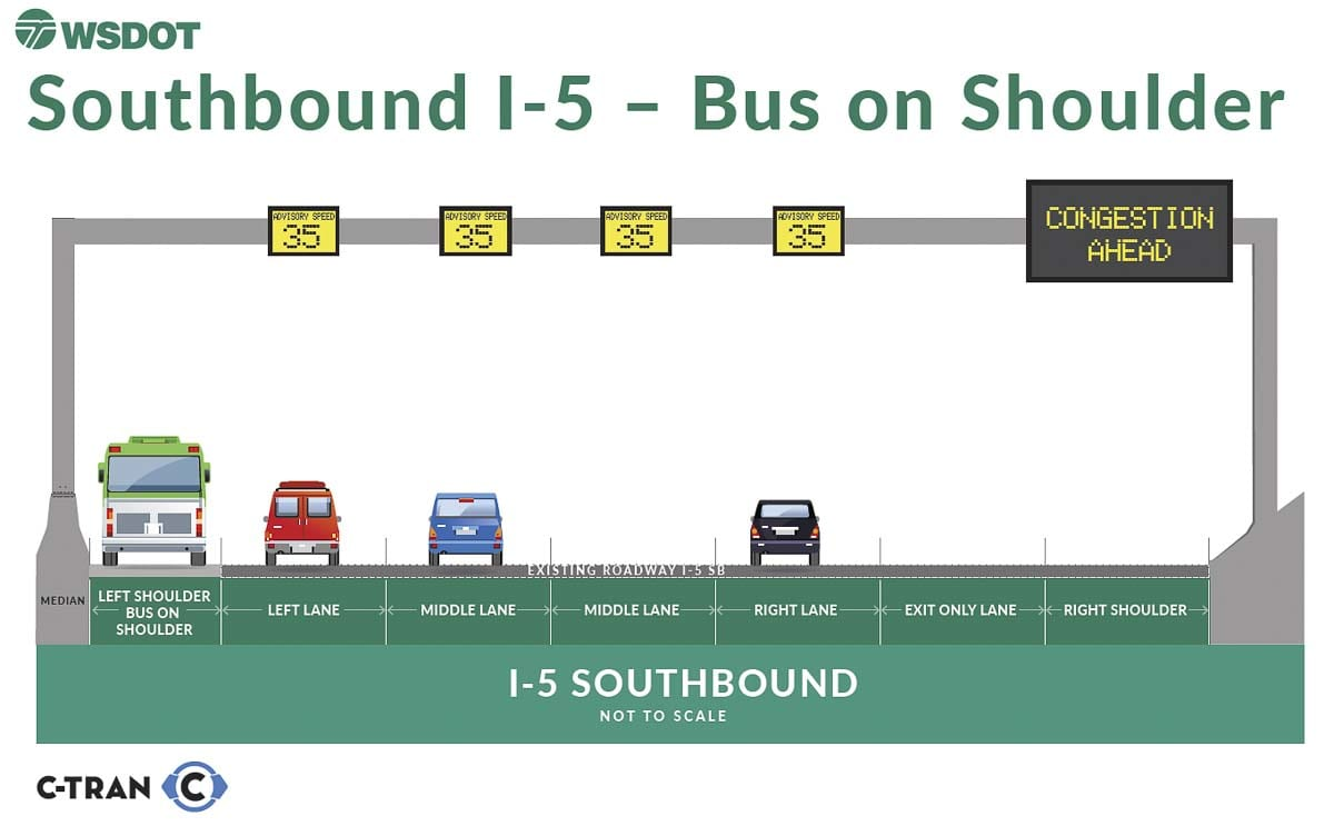 This graphic shows how the new Bus on Shoulder lane on I-5 Southbound from 99th Street to I-5 will work. Image Courtesy Washington Dept. of Transportation