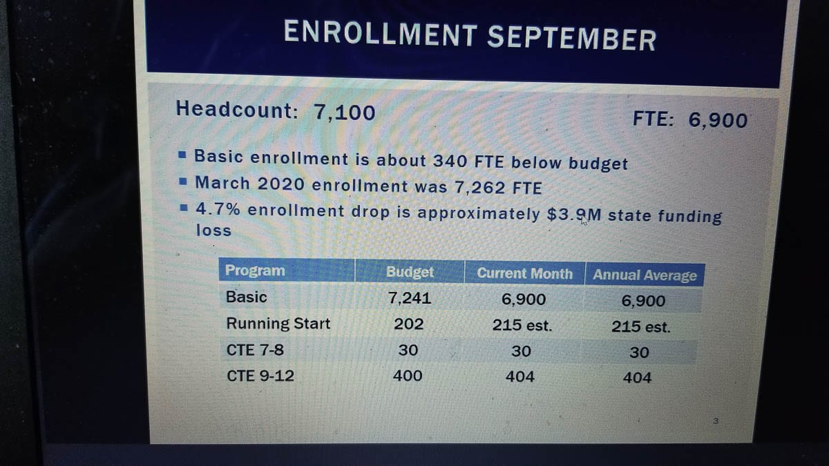 Current Camas schools enrollment numbers briefed during the Zoom school board meeting Sept. 28. Photo by John Ley.