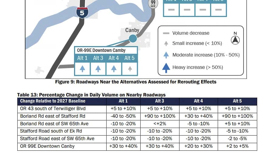 ODOT shows significant traffic diversion -- from 5 percent in some areas up to 100 percent in other areas. Graphic courtesy of Oregon Department of Transportation