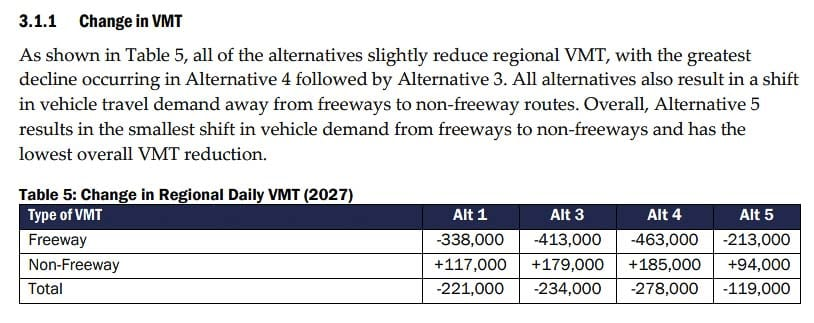 ODOT estimates the changes in daily traffic with each of the alternatives. All show less traffic on I-205 and increased traffic on non-freeways. Graphic courtesy of Oregon Department of Transportation