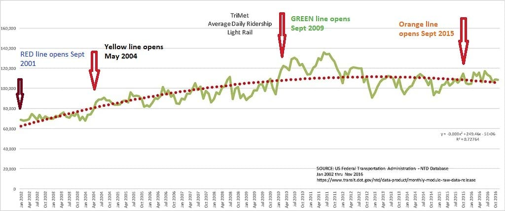 Federal Transportation Administration reports show TriMet light rail ridership peaked prior to the addition of two new light rail lines. John Ley modified FTA graphic