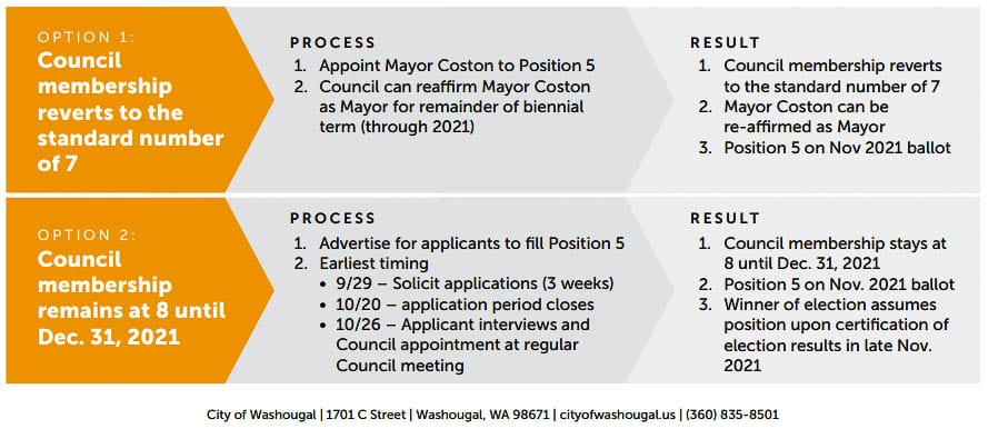 Members of the Washougal City Council have two choices to consider regarding the vacant council position. Graphic courtesy of city of Washougal