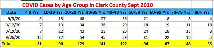 Data from Clark County Public Health shows deaths by age group since the pandemic began. There are no deaths among people aged 29 or younger. Graphic Clark County Public Health