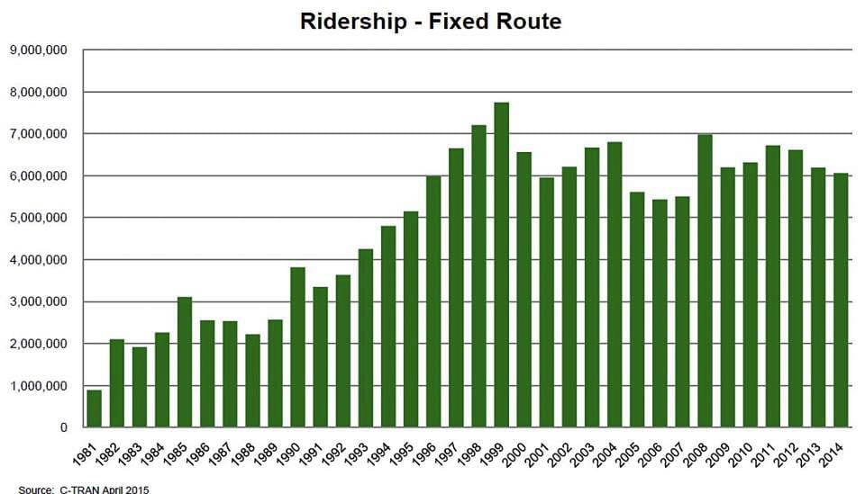 C-TRAN bus ridership peaked in 1999 at about 7.7 million passenger boardings. The past three years have seen a small increase in annual boardings with the total level around six million. Graphic C-TRAN annual report 2014