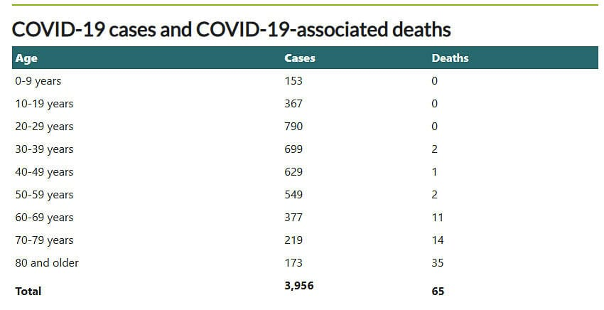 The Clark County Public Health Department provided data over time, showing cases of COVID-19. Senior citizens are among the lowest group getting the virus in September. Graphic by John Ley from CCPH data