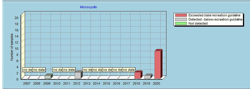 Washington state water quality reports show Lacamas Lake exceeded state water quality standards for microcystin multiple times in 2020. Graphic from Washington State Department of Ecology website