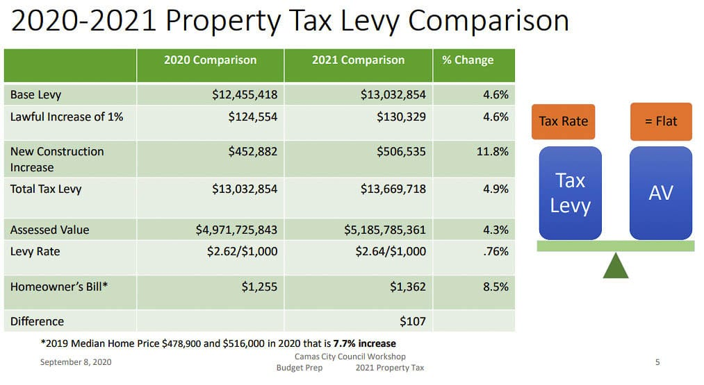 "A property tax increase on the ""average"" Camas home could raise taxes by $107 according to a city graphic, shown during the Oct. 8 council workshop. Graphic courtesy city of Camas"