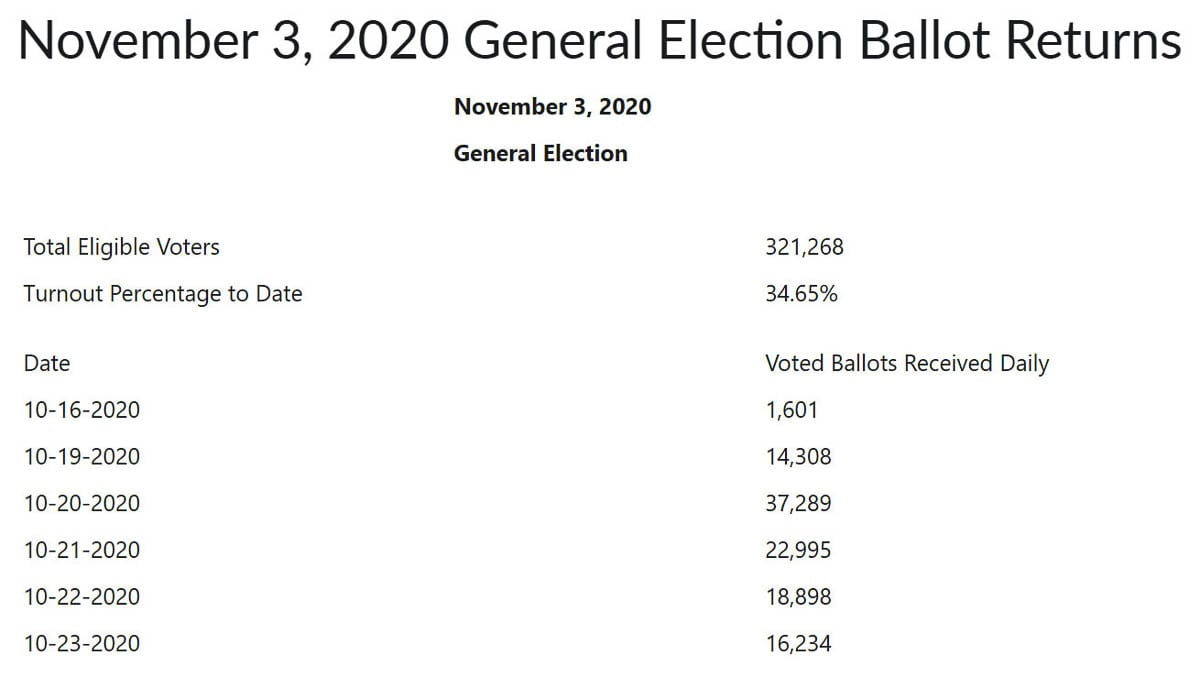 Vote return numbers as of Fri., Oct. 23. Image courtesy Clark County Elections Division