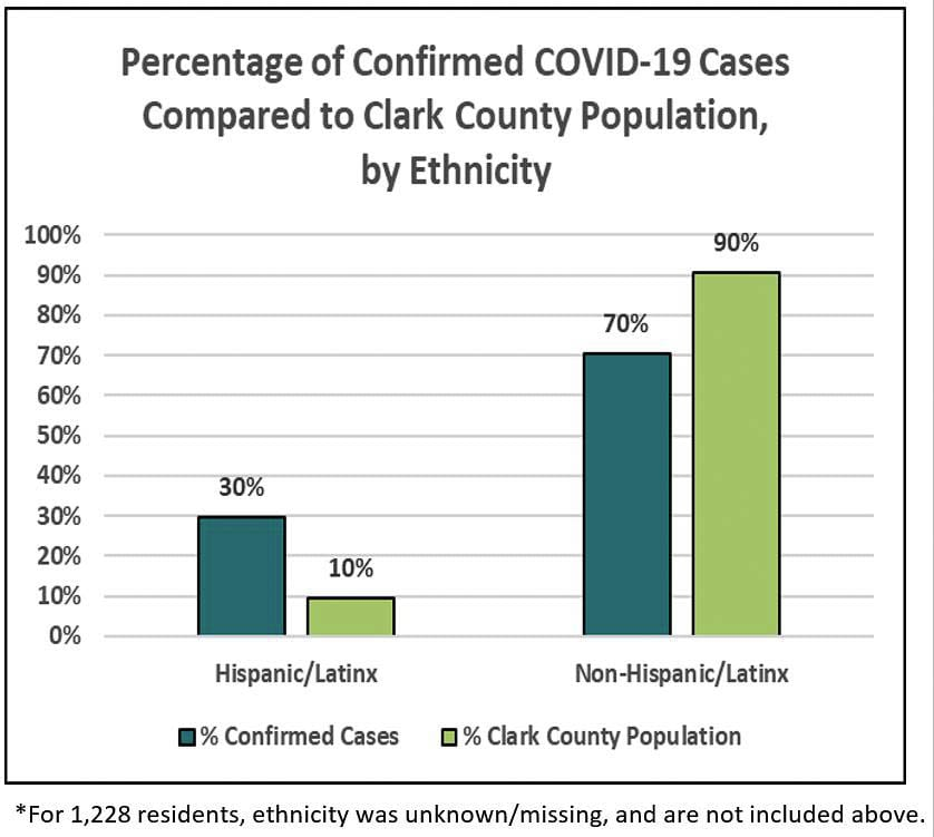 Clark County's LatinX community, which makes up 10 percent of the population, accounts for 30 percent of COVID-19 cases to date. Image courtesy Clark County Public Health