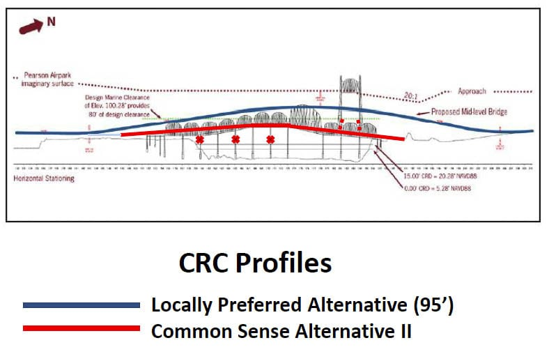 Graphic from Common Sense Alternative (CSA) II proposal shows current height of the Interstate Bridge relative to the Locally Preferred Alternative in the CRC versus the CSA's height. Graphic from Jim Howell