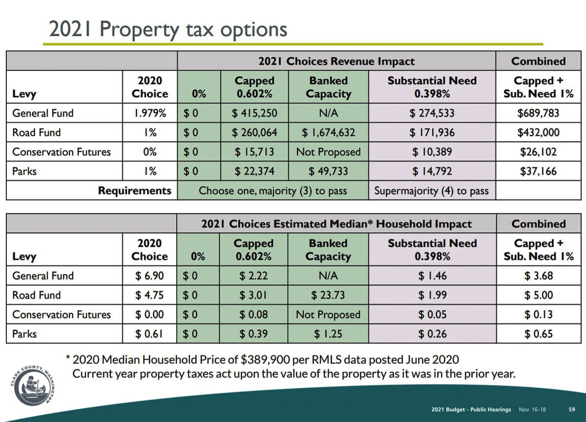 Members of the Clark County Council voted 3-2 in favor of taking the .602 percent increase in the property tax and road fund levy. Image courtesy Clark County, Washington