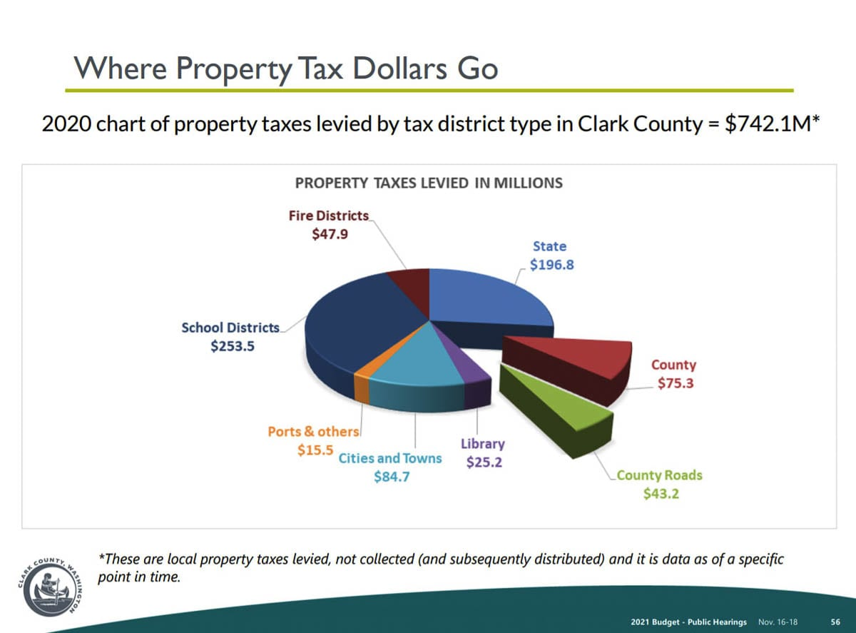 A graph showing where Clark County's property tax funding is spent. Image courtesy Clark County, Washington
