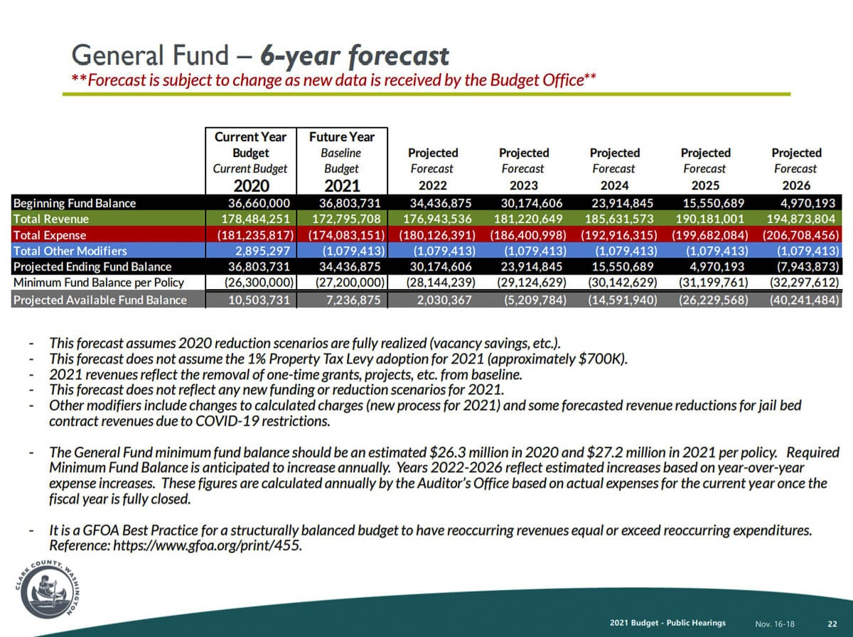 A six-year budget forecast for Clark County. Image courtesy Clark County, Washington