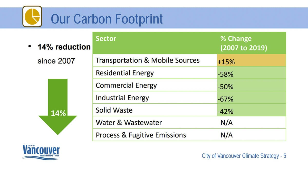 A report by Cascadia Consulting Group shows Vancouver's overall emissions have fallen 14 percent since 2007, despite a 16 percent increase in population. Image courtesy Cascadia Consulting Group