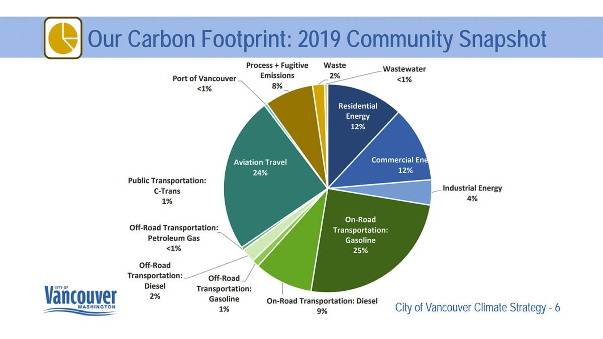A breakdown of which sectors contribute most to emissions in Vancouver. Image courtesy Cascadia Consulting Group