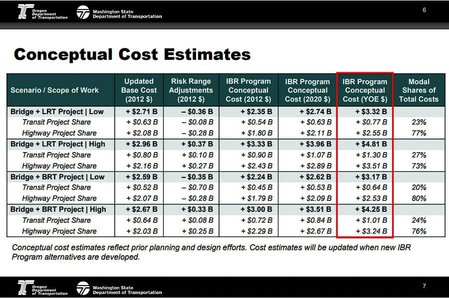 """The IBRP team showed cost estimates for a light rail transit option and a BRT option. They then provide """"high"""" and """"low"""" cost estimates for each. Graphic from IBRP team"""