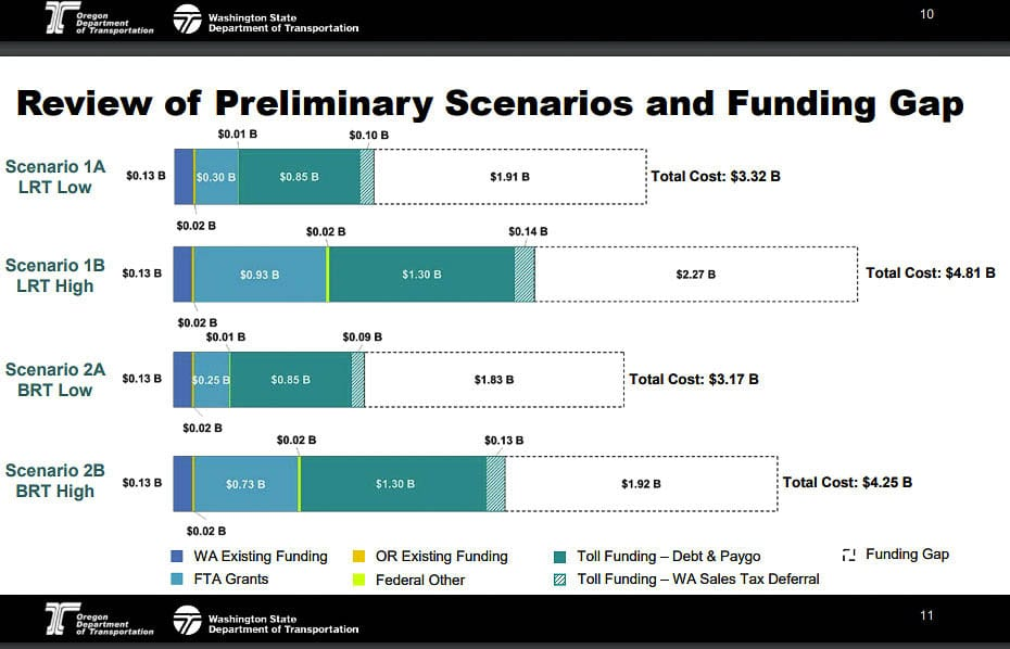 The conceptual finance plan shows a shortfall of $1.8 billion to $2.3 billion for the four options shown. The numbers are based on the 2012 CRC plan. Two have light rail and two have bus rapid transit as part of the project. Graphic from IBRP team