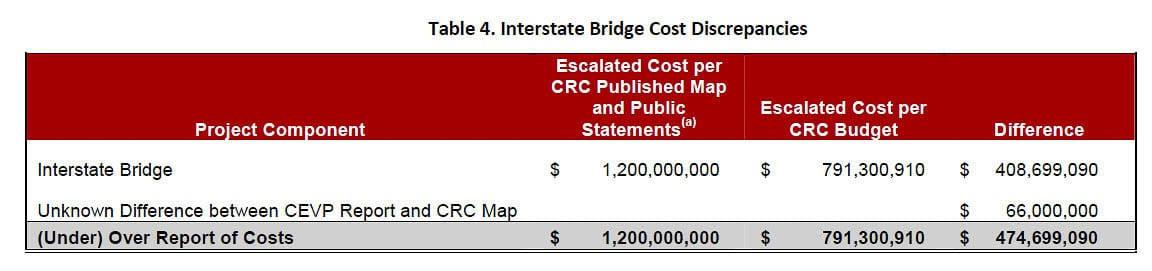Forensic accountant Tiffany Couch scrutinized all the CRC financial numbers and found the cost of the bridge was actually $792 million, not the $1.2 billion stated in ODOT and WSDOT materials. Graphic from Acuity Forensics