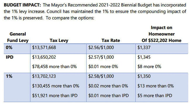 """The Camas City Council can take no levy increase, an """"inflation"""" increase of 0.6 percent for next year, or up to a full 1 percent. This shows the impact on the budget and for an """"average"""" homeowner of the various choices. Graphic courtesy city of Camas"""
