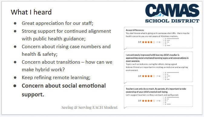 Camas school Superintendent Jeff Snell reported findings from the district online survey at a Nov. 16 town hall. Graphic Camas School District
