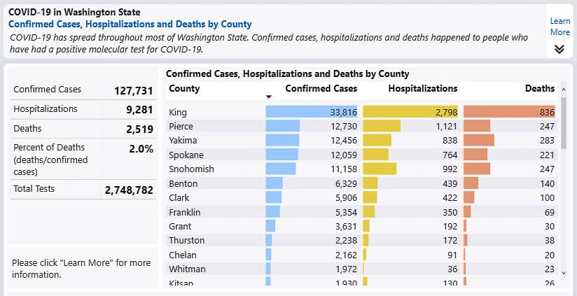 Washington Department of Health data shows King County has 26 percent of all COVID-19 cases in the state and over five times the number in Clark County. King County has one third of all COVID-19 deaths in the state. Graphic Washington Department of Health
