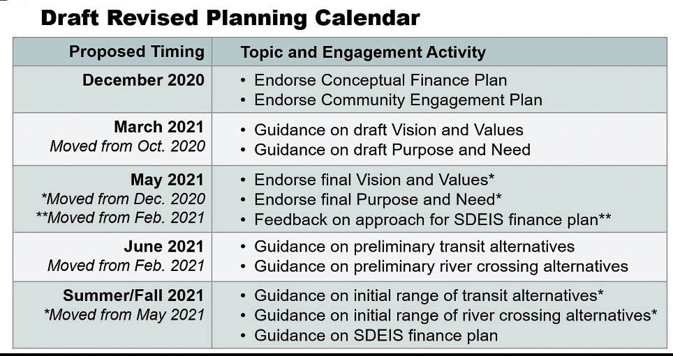 """The timeline for the next year in the process. The critical dates will be March and May regarding the """"Purpose and Need"""" statement, defining the problem. Graphic from IBRP team"""