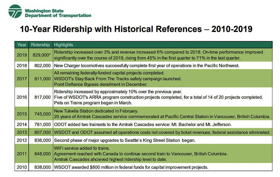 Train ridership in the corridor peaked in 2011 and has varied over the past decade. Graphic from WSDOT