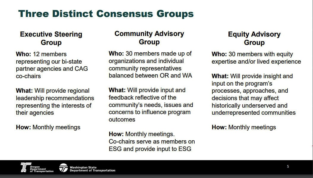 Two 30-person community groups are in the process of being created to offer input to the 12-member Executive Steering Group that oversees the Interstate Bridge Replacement Project. Graphic from IBRP