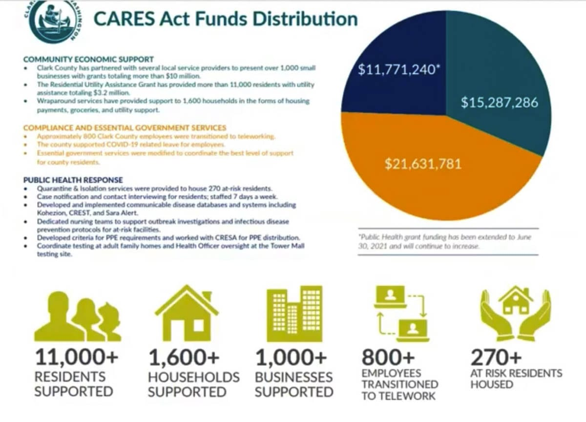 A graphic showing how Clark County has allocated its CARES Act funding. Note: this graphic is not final. Image courtesy Clark County Finance Department