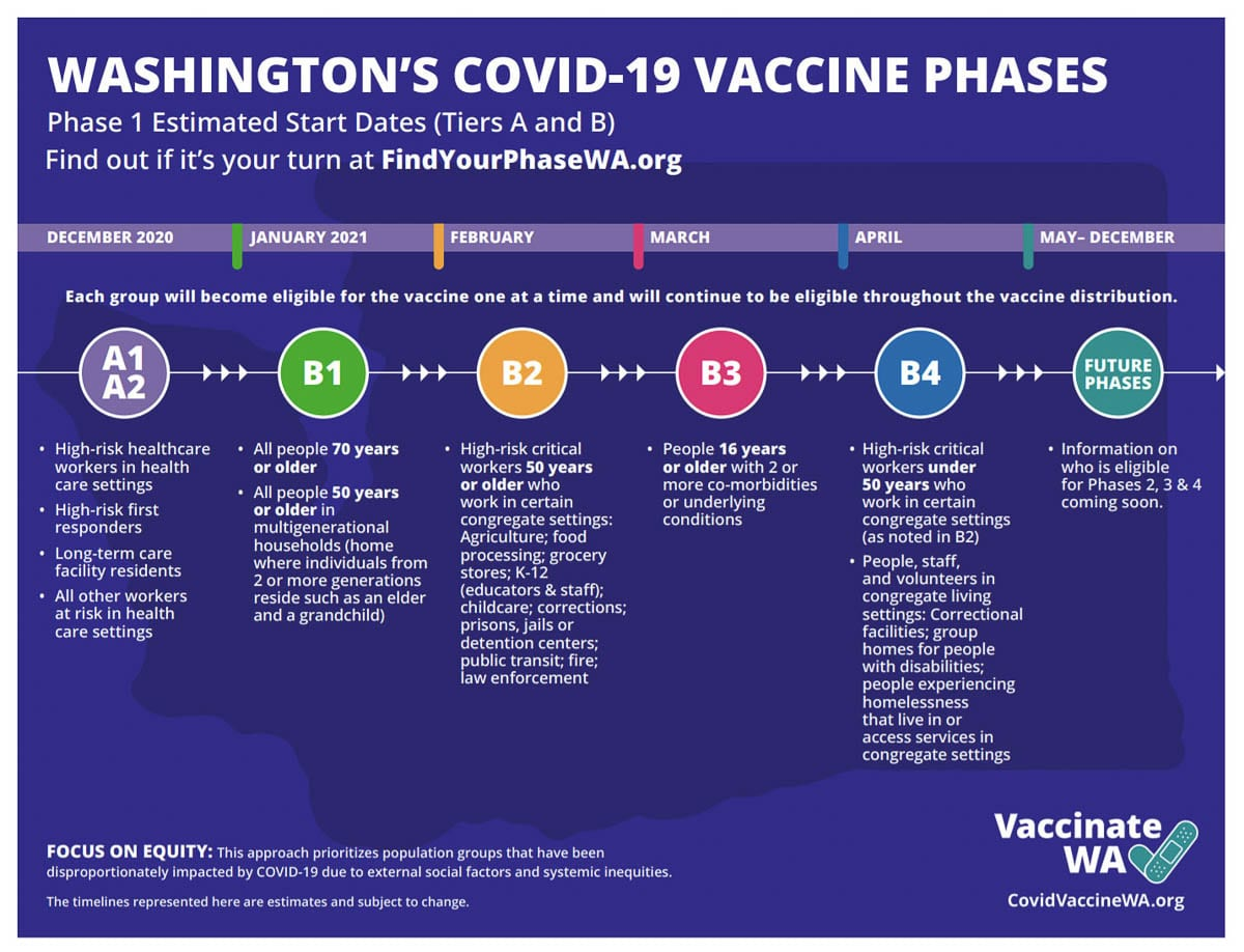 The Washington Department of Health released its updated COVID-19 vaccine phases last week. Image courtesy Washington DOH