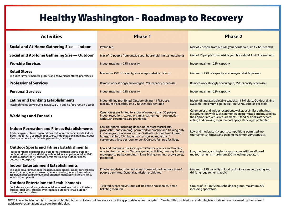The first two phases of the Healthy Washington reopening plan, which begins Jan. 11. Image courtesy Office of Washington Gov. Jay Inslee